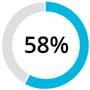 AWS Stats-58 Percent