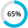 AWS Stats-65 Percent