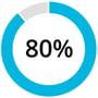 AWS Stats-80 Percent
