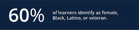 60% of learners identify as female, Black, Latino, or veteran.