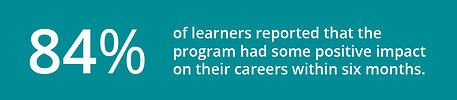 84% of learners reported that the program had some positive impact on their careers within 6 months.
